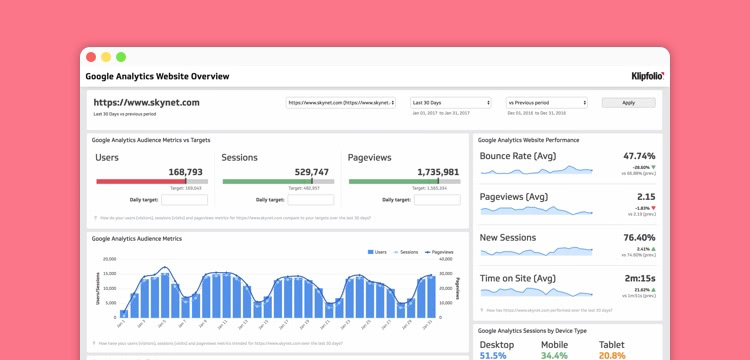 Google Analytics is a must when it comes to performance tools and kpis