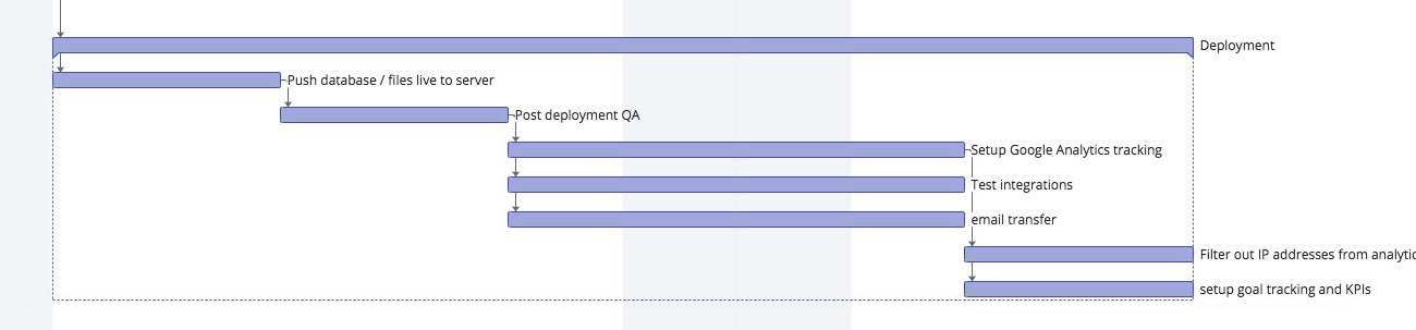 Gantt chart of the deployment section of the web design process