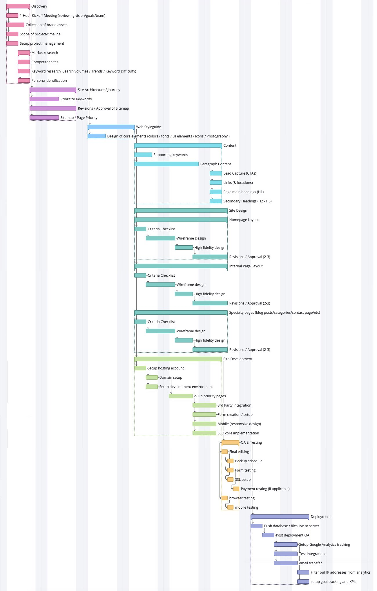 Overview of all sections and subtasks in the web design process
