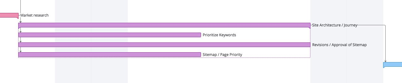 Gantt chart of the journey section of the web design process