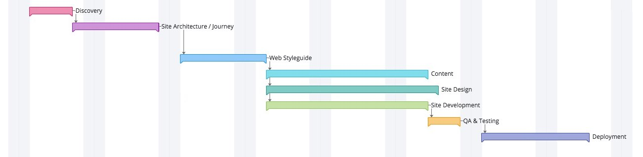 Gantt chart showing the main steps of the web design process