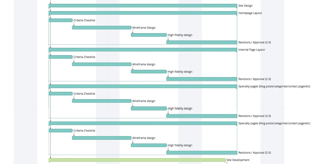 Gantt chart of the site design section of the web design process
