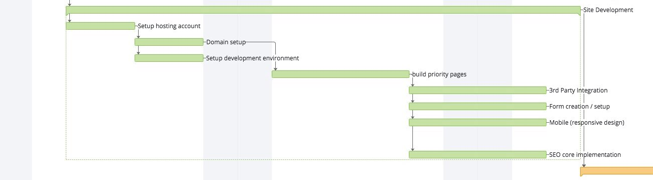 Gantt chart of the site development section of the web design process