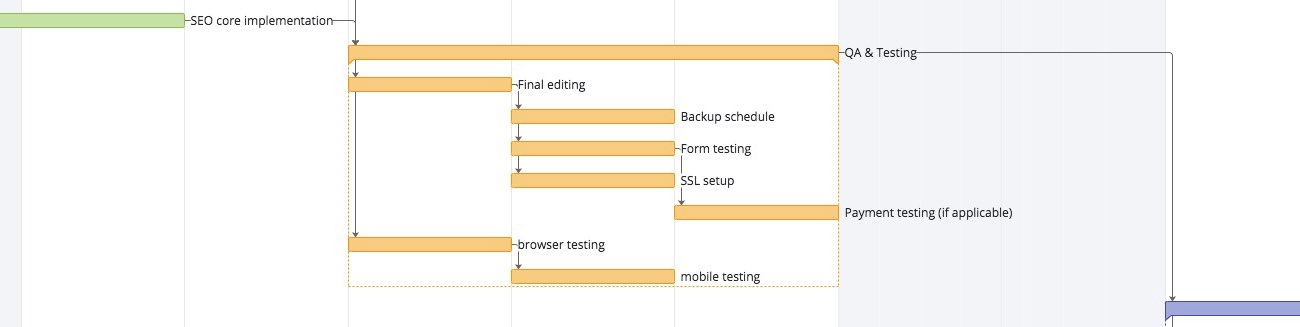 Gantt chart of the Q and A and testing section of the web design process
